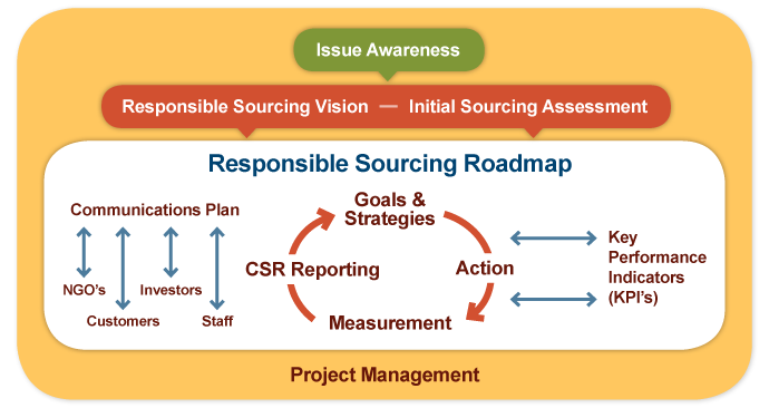 Our Roadmap to Responsible Sourcing